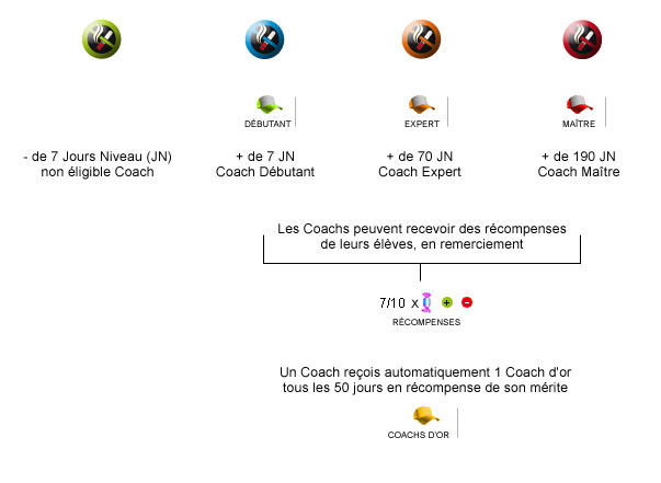 Le principe de classification des Coachs